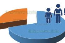 Демографската криза обезлюдява региона