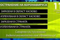 Още трима носители но COVID-19 в РПЦ – Харманли