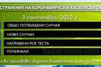 Заразените с COVID-19 в Хасковска област са 3+1